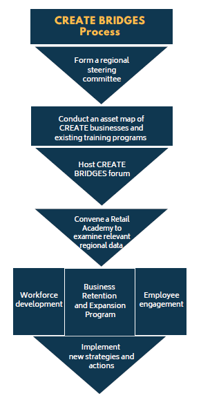 Create Bridges process graphic. Step 1: Raise awareness of the role these important businesses play in the local economy. Step 2: Determine challenges negatively impacting businesses. Step 3: Develop & implement strategies to strengthen businesses.